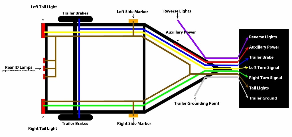 TrailerWiring 7,6,4 way wiring diagrams heavy haulers rv resource guide 4-Way Trailer Wiring Diagram at bayanpartner.co