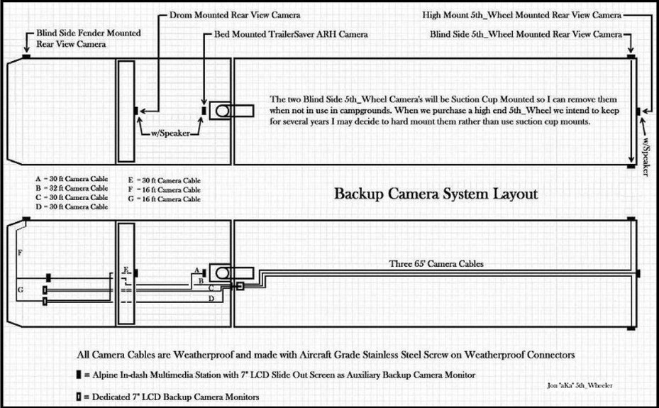 Backup Camera Systems | Heavy Haulers RV Resource Guide