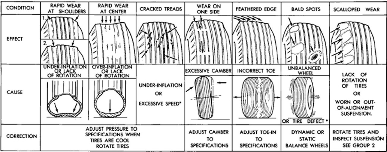Hdt Tire Issues Heavy Haulers Rv Resource Guide