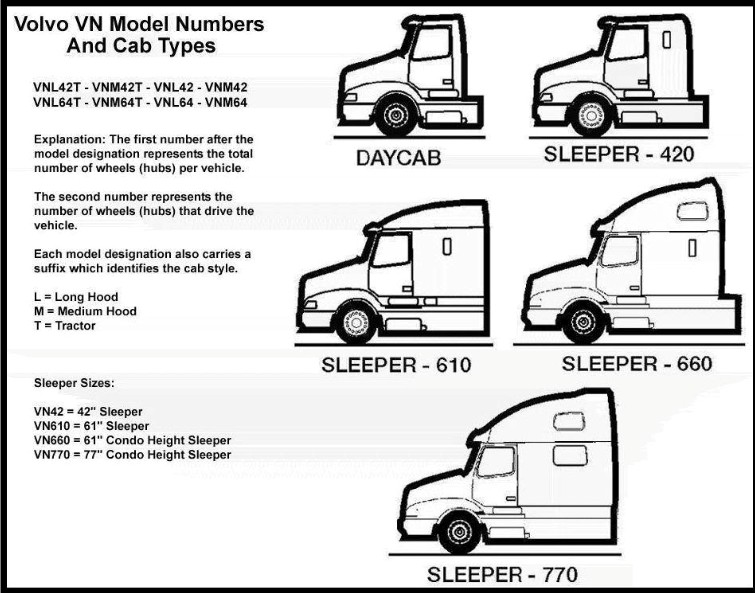 diagram identifying parts of a semi truck