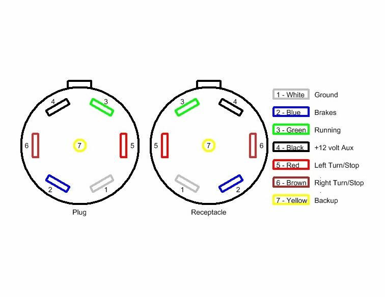 Trailer Plug Wiring Diagram 7 Way Chevy from www.hhrvresource.com